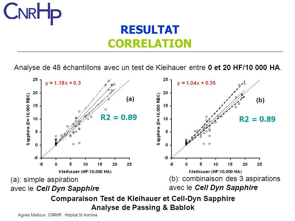 RESULTAT CORRELATION. Analyse de 48 échantillons avec un test de Kleihauer entre 0 et 20 HF/10 000 HA.