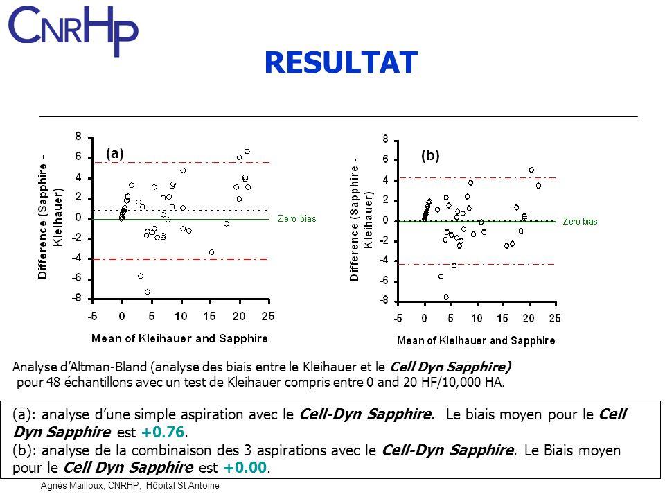 RESULTAT (a) (b) Analyse d'Altman-Bland (analyse des biais entre le Kleihauer et le Cell Dyn Sapphire)