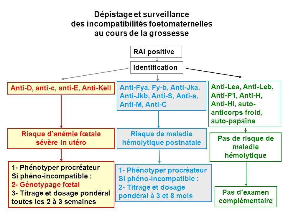 Dépistage et surveillance des incompatibilités foetomaternelles