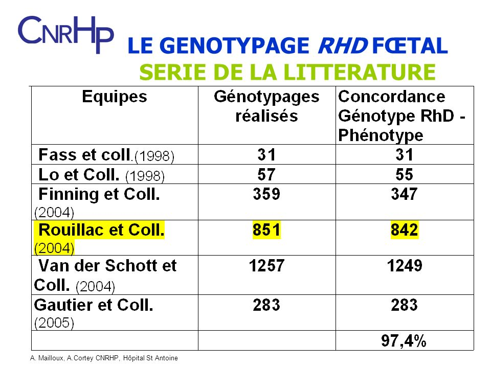 LE GENOTYPAGE RHD FŒTAL SERIE DE LA LITTERATURE