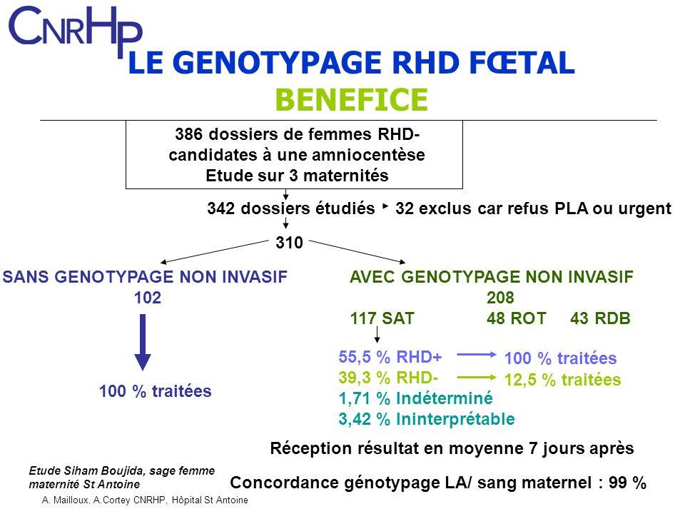 LE GENOTYPAGE RHD FŒTAL BENEFICE