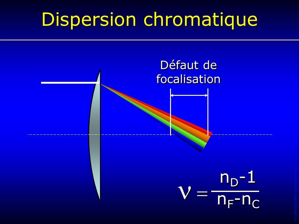 Dispersion chromatique