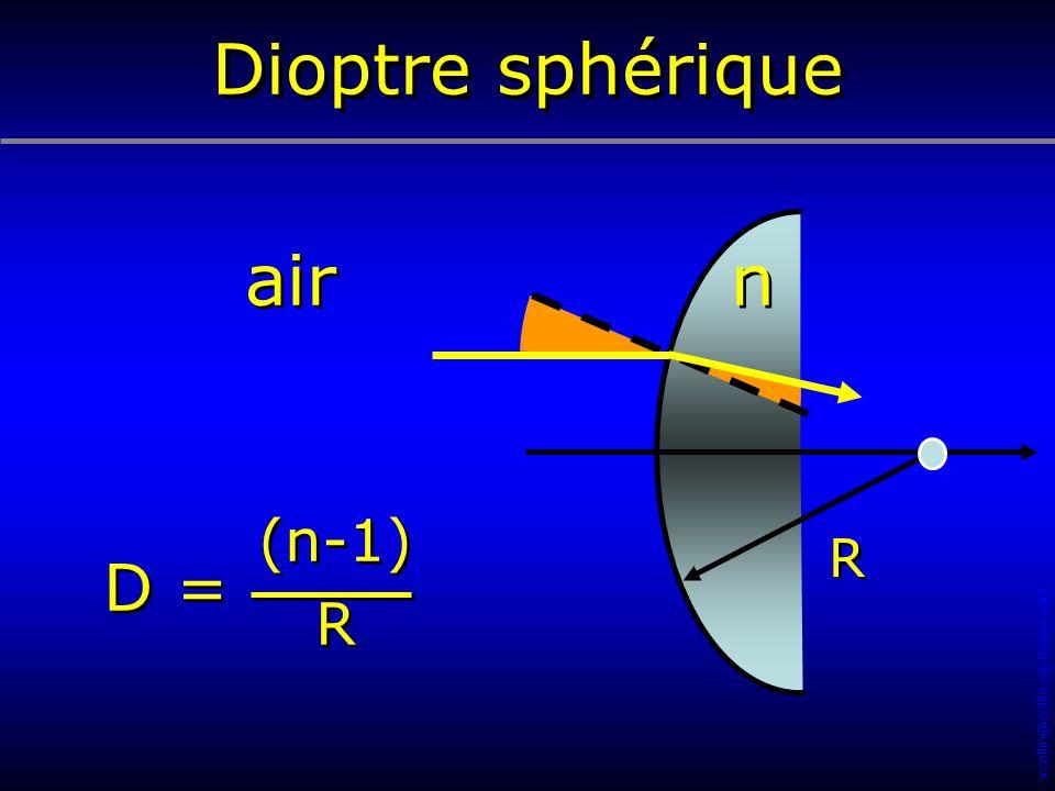 Dioptre sphérique air n (n-1) R R D = 17 25