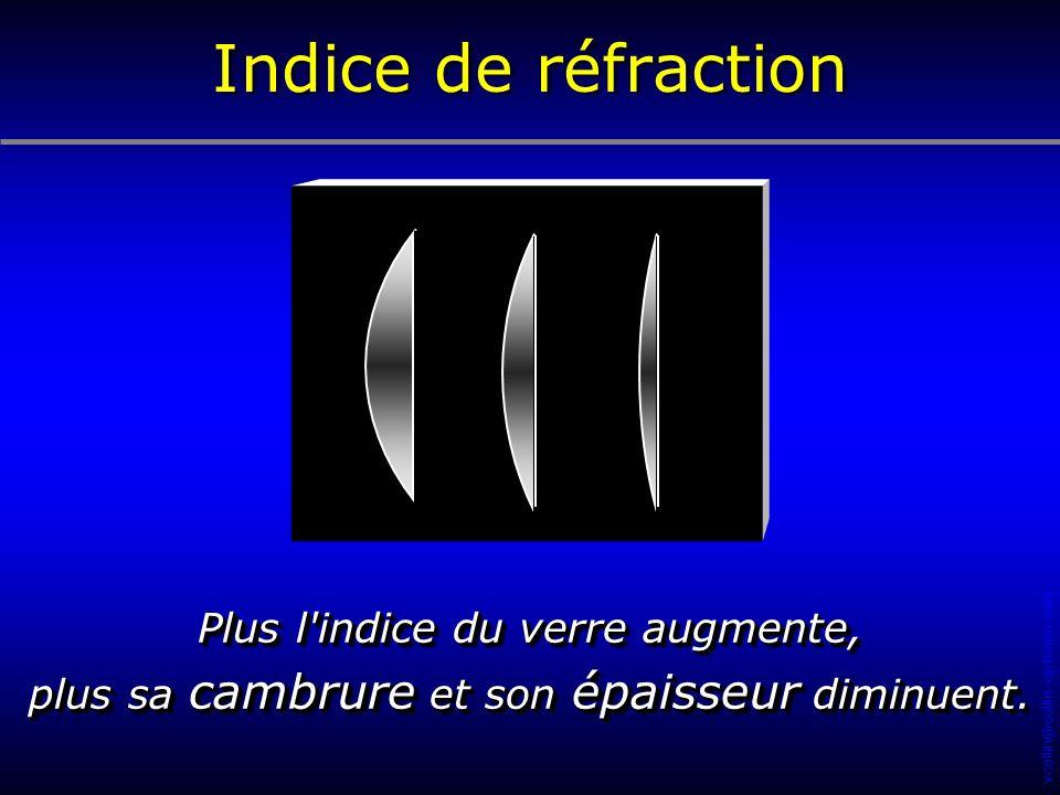 Indice de réfraction Plus l indice du verre augmente,