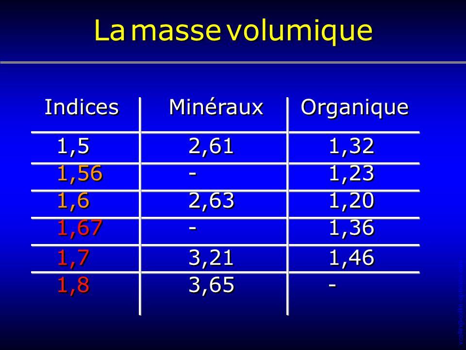 La masse volumique Indices Minéraux Organique 1,5 2,61 1,32 1,56 -