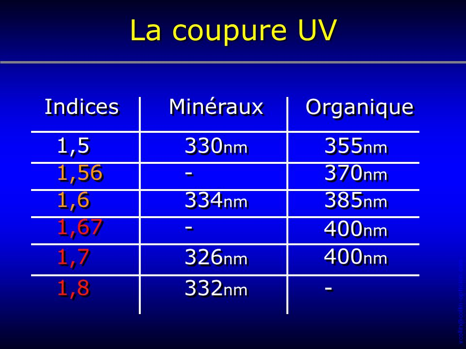 La coupure UV Indices Minéraux Organique 1,5 330nm 355nm 1,56 - 370nm