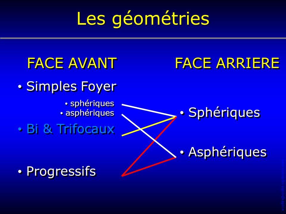 Les géométries FACE AVANT FACE ARRIERE Simples Foyer Bi & Trifocaux