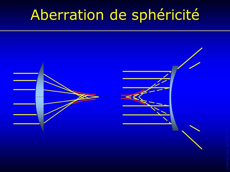 Aberration de sphéricité