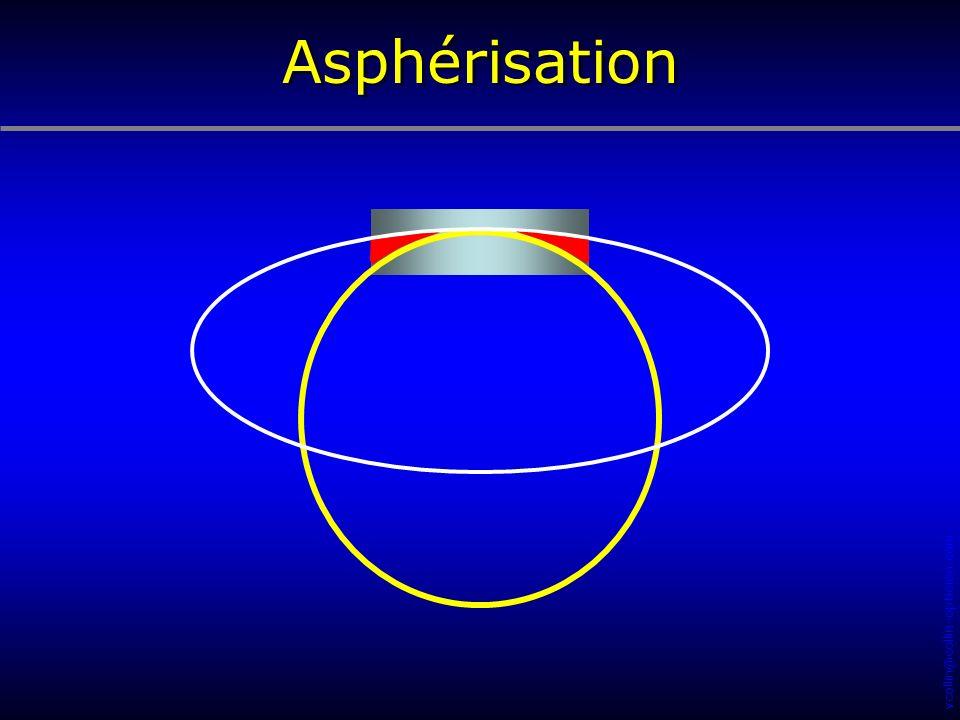 Asphérisation