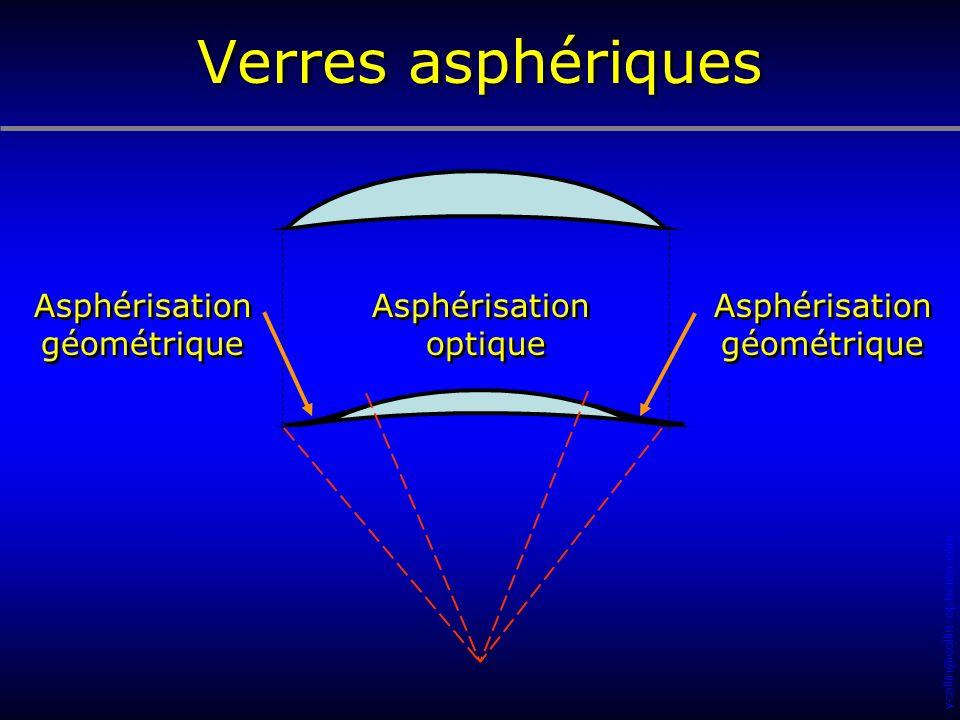 Verres asphériques Asphérisation géométrique Asphérisation optique