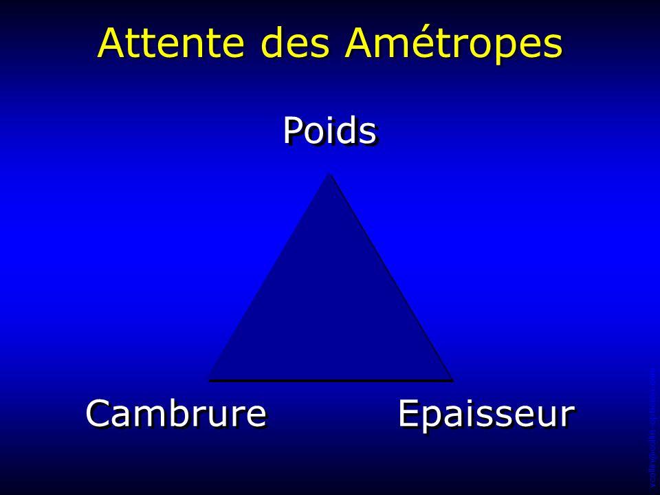 Attente des Amétropes Poids Cambrure Epaisseur 1 68