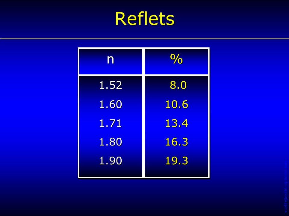 Reflets n % 1.52 1.60 1.71 1.80 1.90 8.0 10.6 13.4 16.3 19.3 21