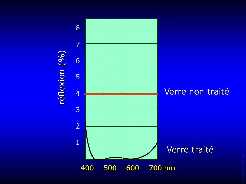 réflexion (%) Verre non traité Verre traité 8 7 6 5 4 3 2 1
