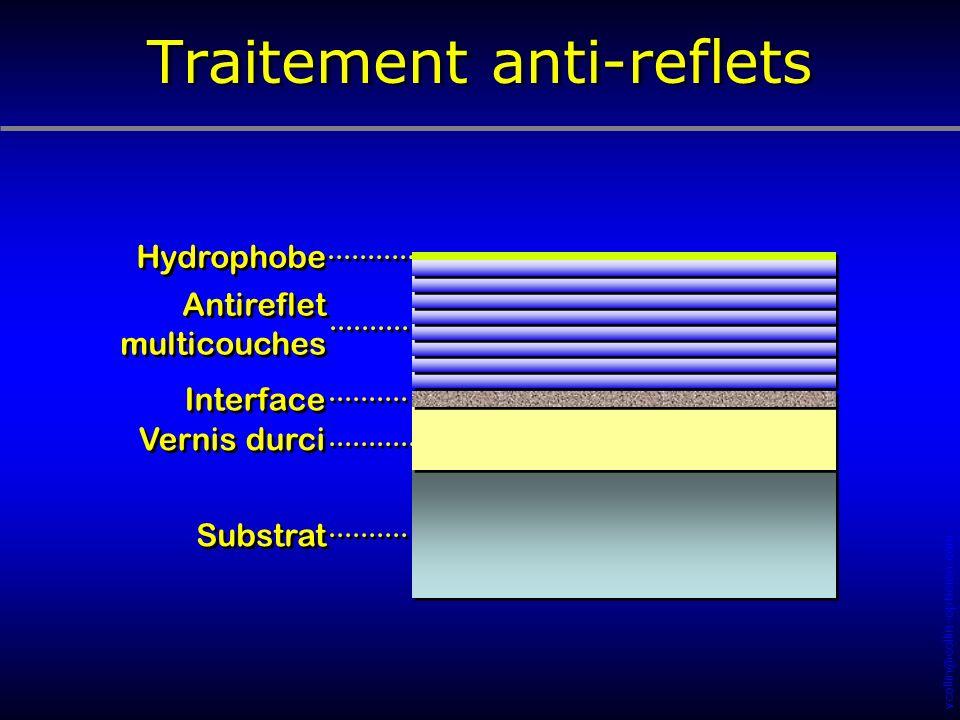 Traitement anti-reflets