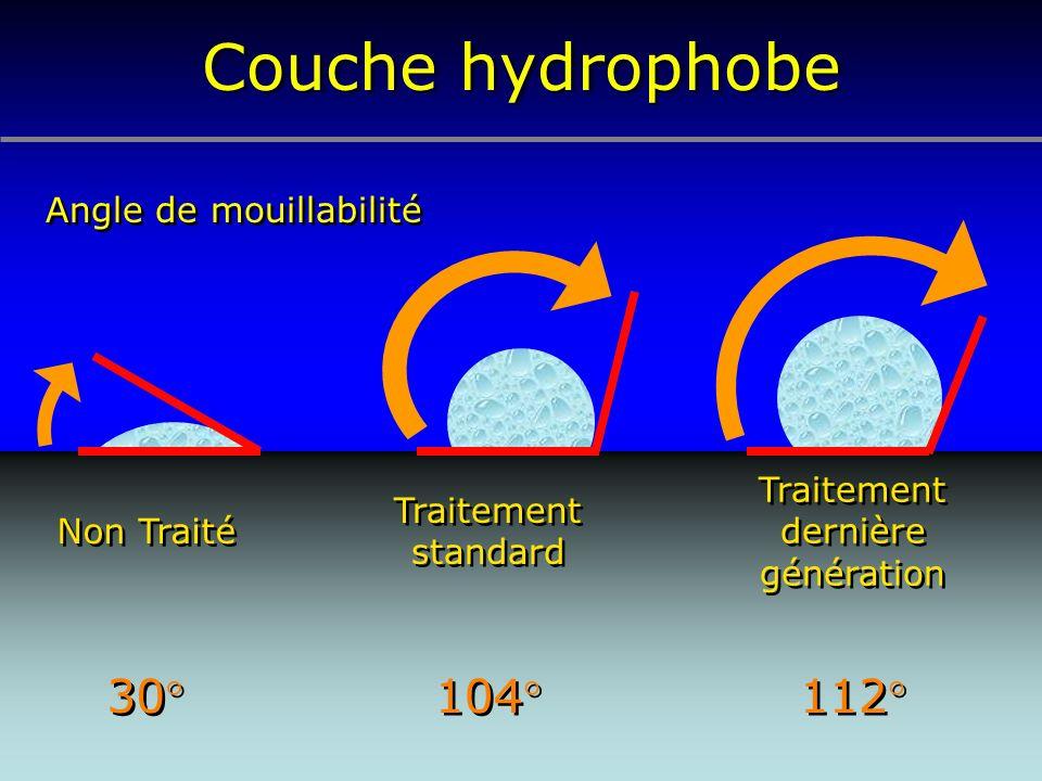 Couche hydrophobe 112° 104° 30° Angle de mouillabilité Traitement