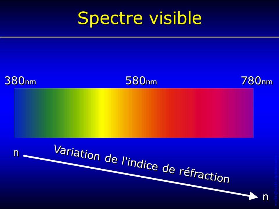 Variation de l indice de réfraction