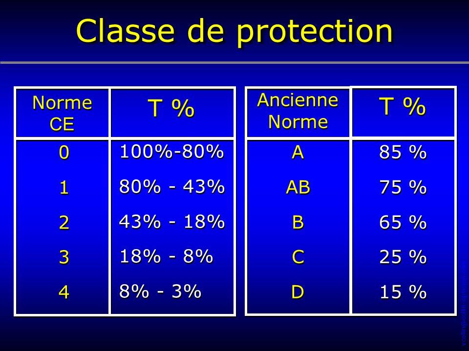 Classe de protection T % T % Norme CE Ancienne Norme 1 2 3 4 100%-80%