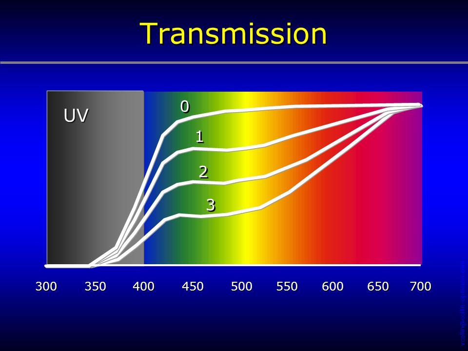 Transmission UV 1 2 3 300 350 400 450 500 550 600 650 700 169
