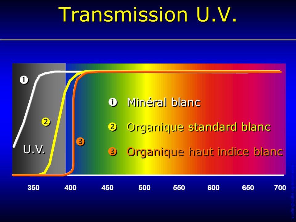 Transmission U.V.    U.V. Minéral blanc Organique standard blanc