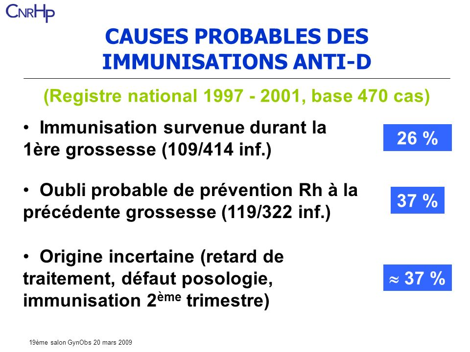 CAUSES PROBABLES DES IMMUNISATIONS ANTI-D