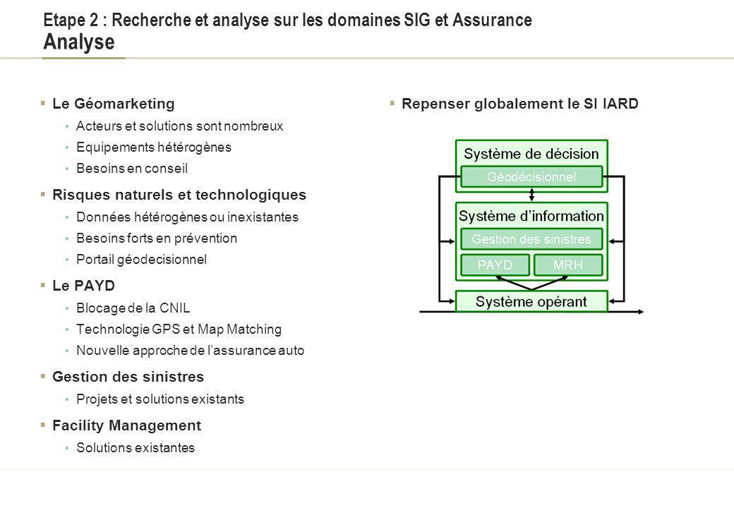Titre du document Etape 2 : Recherche et analyse sur les domaines SIG et Assurance Analyse. Le Géomarketing.