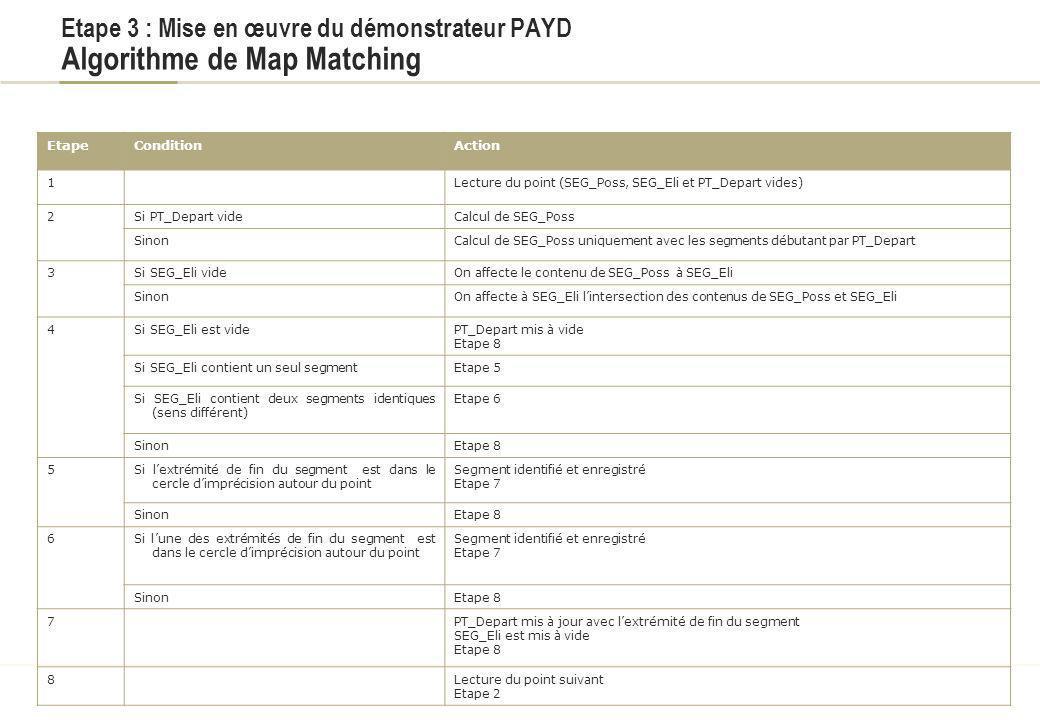 Titre du document Etape 3 : Mise en œuvre du démonstrateur PAYD Algorithme de Map Matching. Etape.