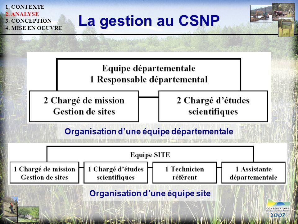 La gestion au CSNP Organisation d'une équipe départementale