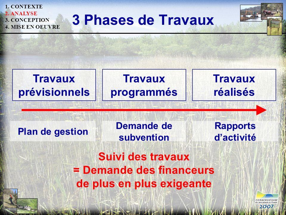3 Phases de Travaux Travaux prévisionnels Travaux programmés