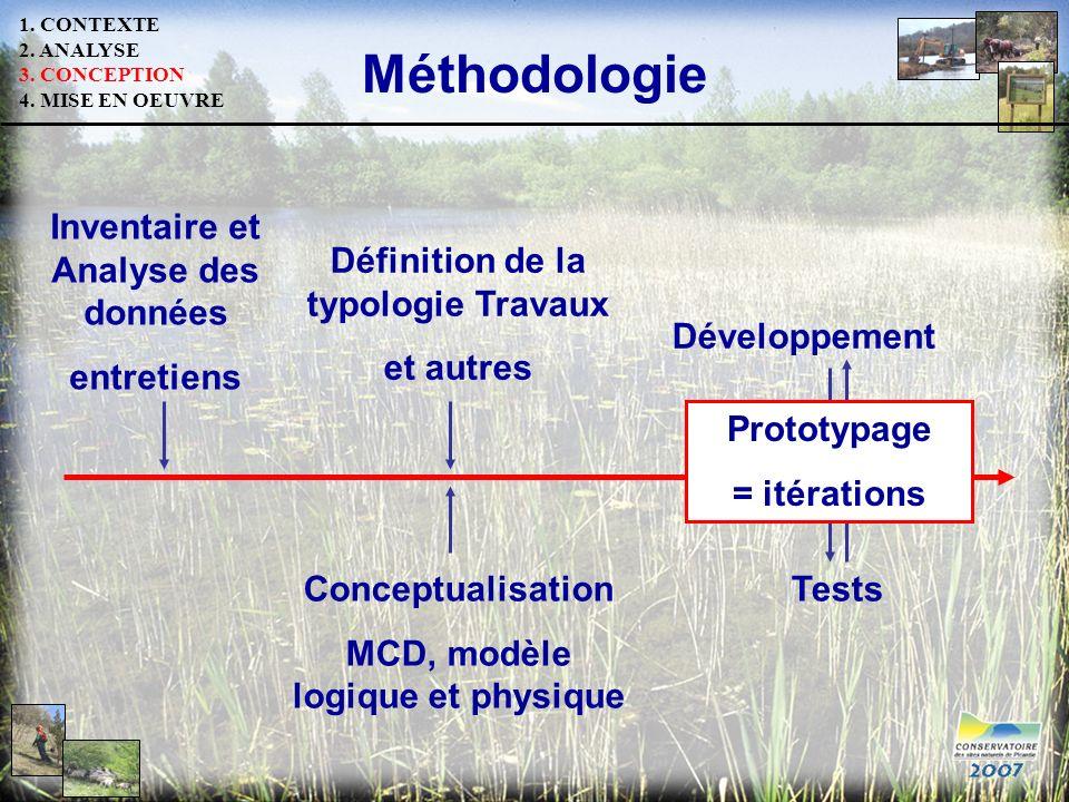 Méthodologie Inventaire et Analyse des données entretiens