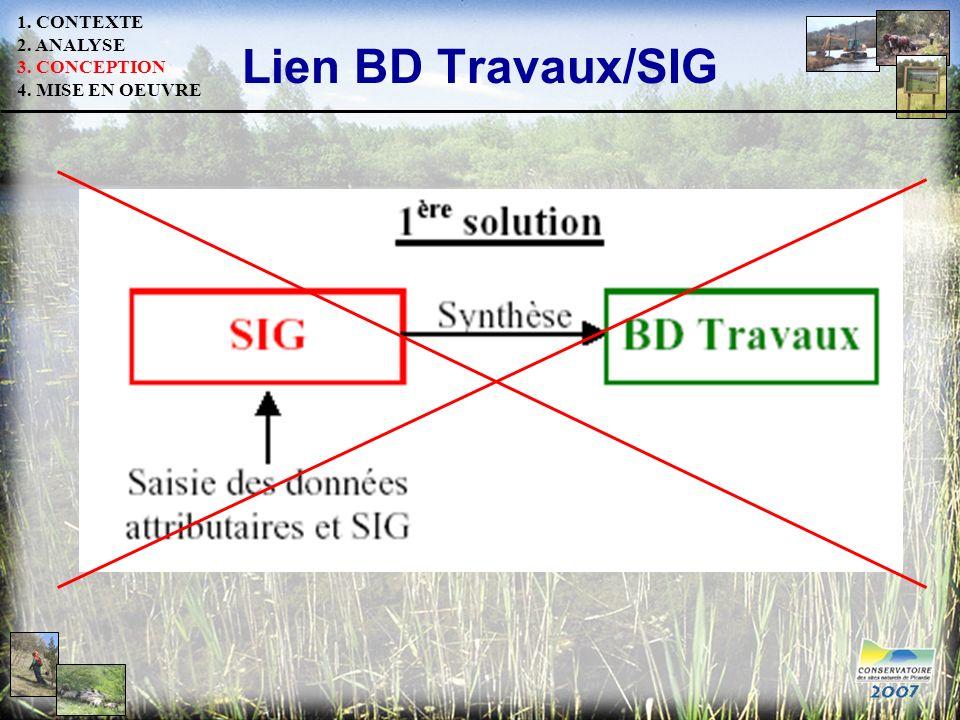 Lien BD Travaux/SIG 1. CONTEXTE 2. ANALYSE 3. CONCEPTION