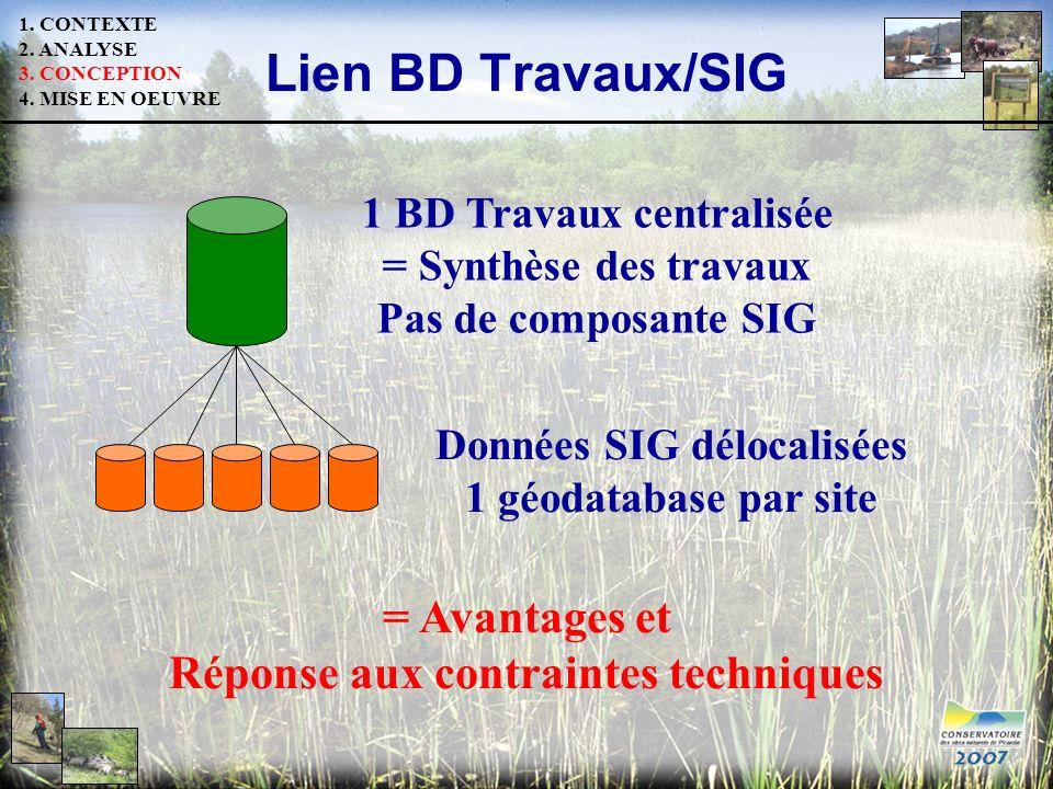 Lien BD Travaux/SIG = Avantages et Réponse aux contraintes techniques