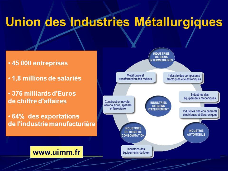 Union des Industries Métallurgiques