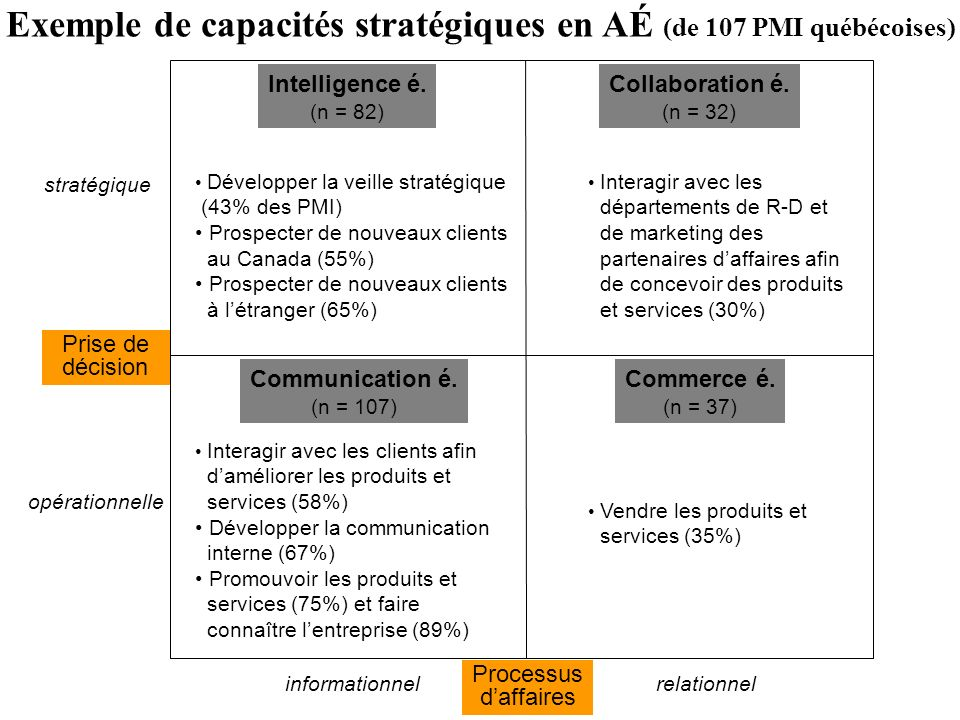 Exemple de capacités stratégiques en AÉ (de 107 PMI québécoises)