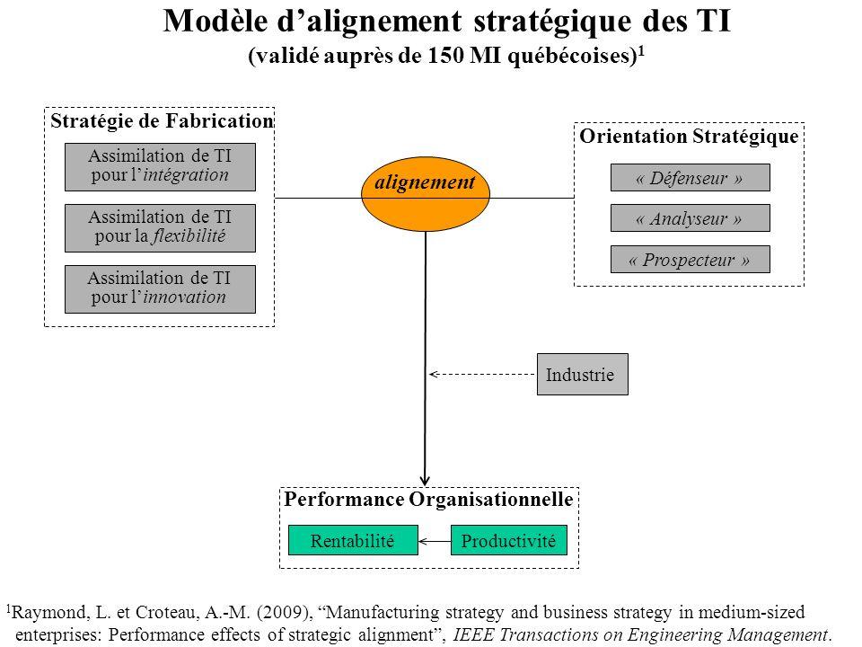 Modèle d'alignement stratégique des TI