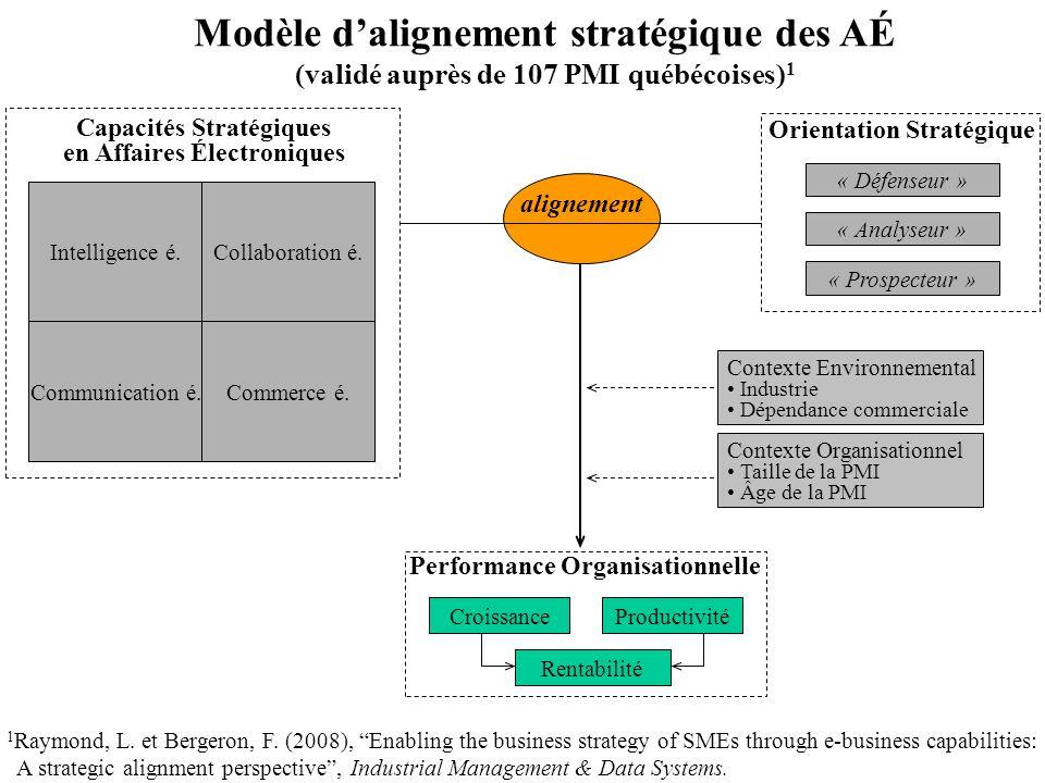 Modèle d'alignement stratégique des AÉ