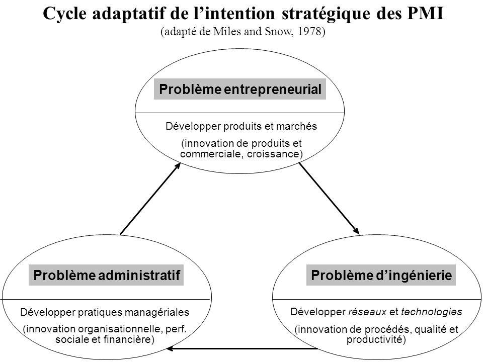 Cycle adaptatif de l'intention stratégique des PMI
