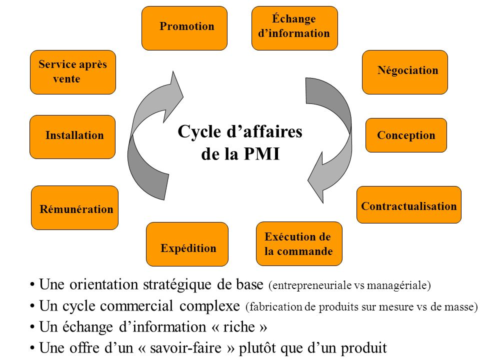 Échange d'information Cycle d'affaires de la PMI
