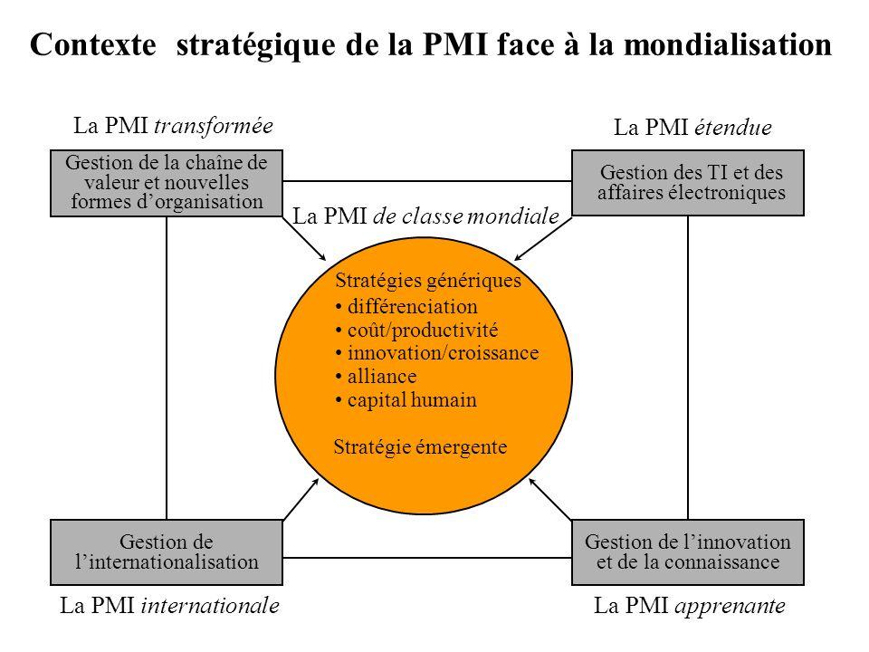 Contexte stratégique de la PMI face à la mondialisation