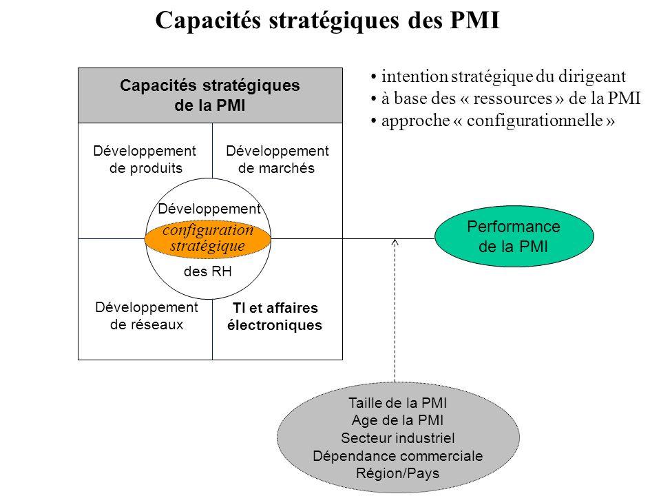 Capacités stratégiques