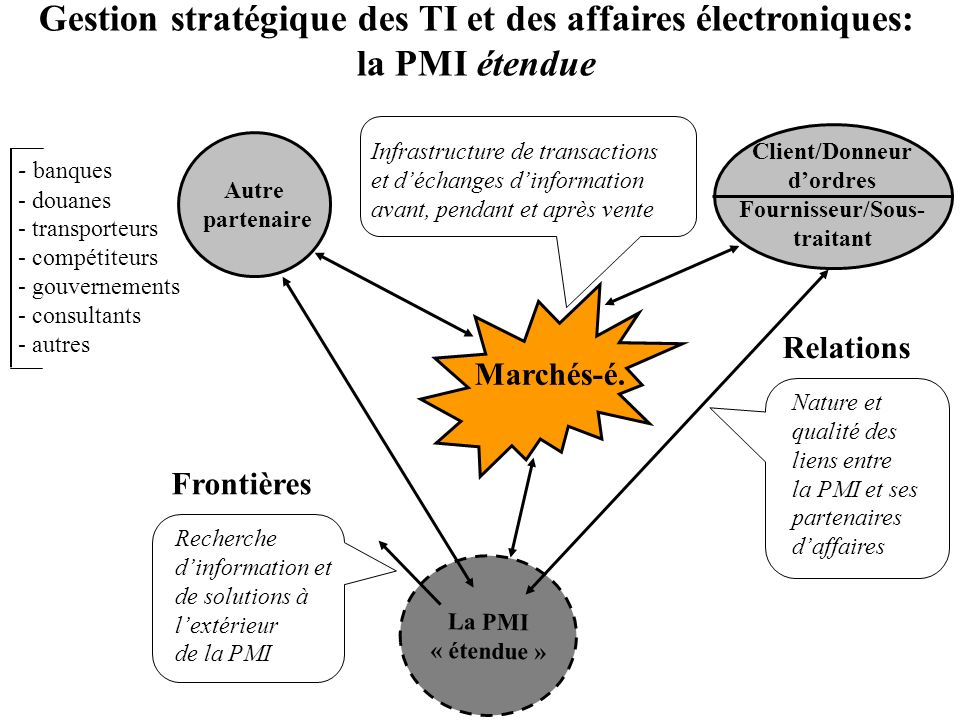 Client/Donneur d'ordres Fournisseur/Sous-traitant