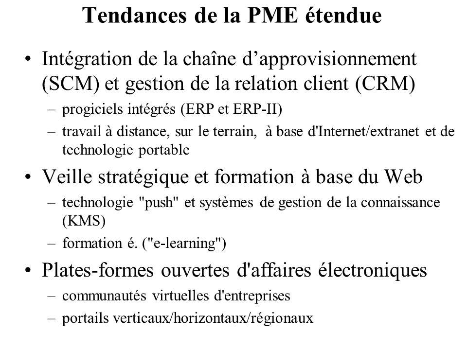 Tendances de la PME étendue