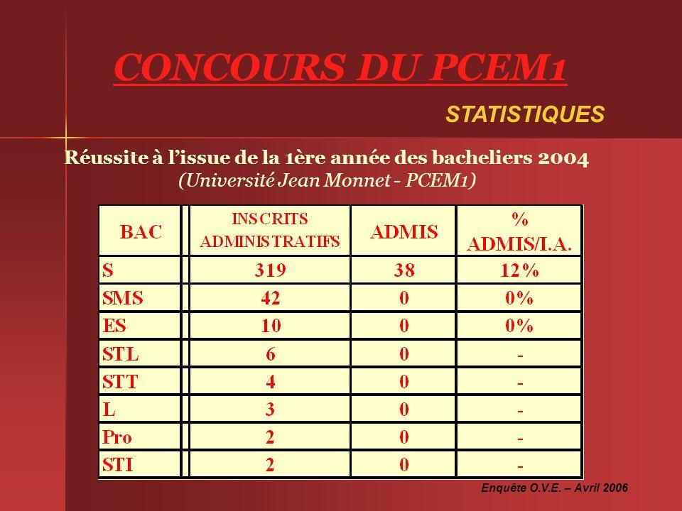 CONCOURS DU PCEM1 STATISTIQUES
