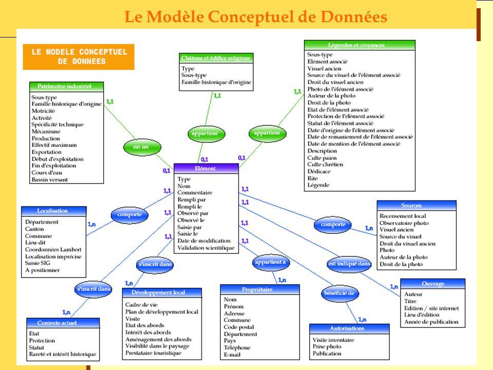 Le Modèle Conceptuel de Données