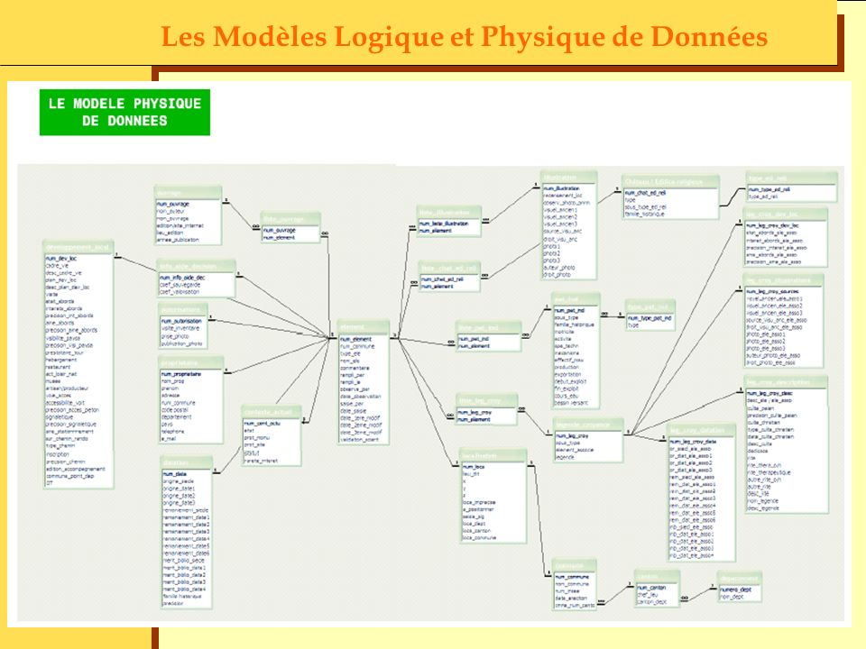 Les Modèles Logique et Physique de Données