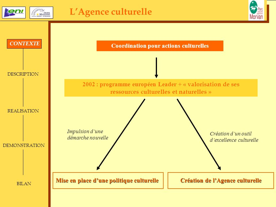 Coordination pour actions culturelles Création de l'Agence culturelle