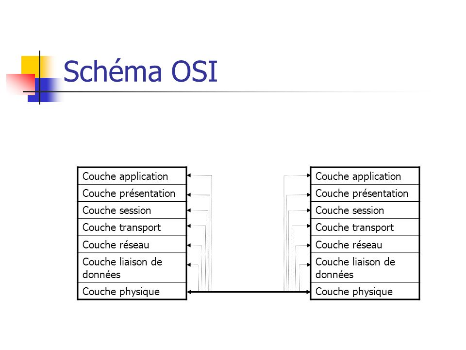 Schéma OSI Couche application Couche présentation Couche session