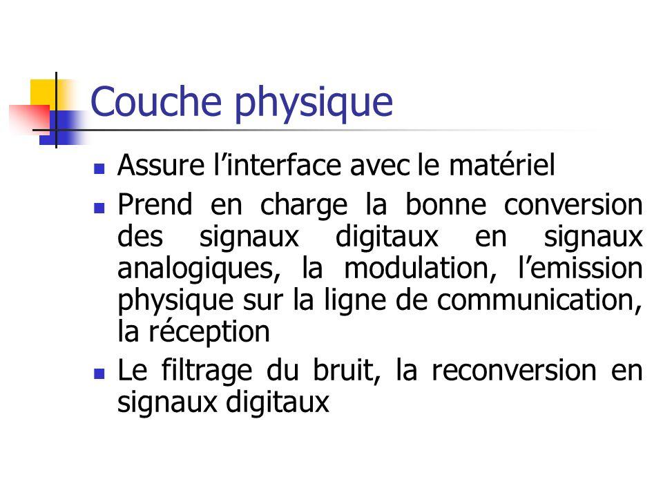 Couche physique Assure l'interface avec le matériel