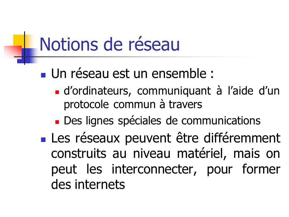 Notions de réseau Un réseau est un ensemble :