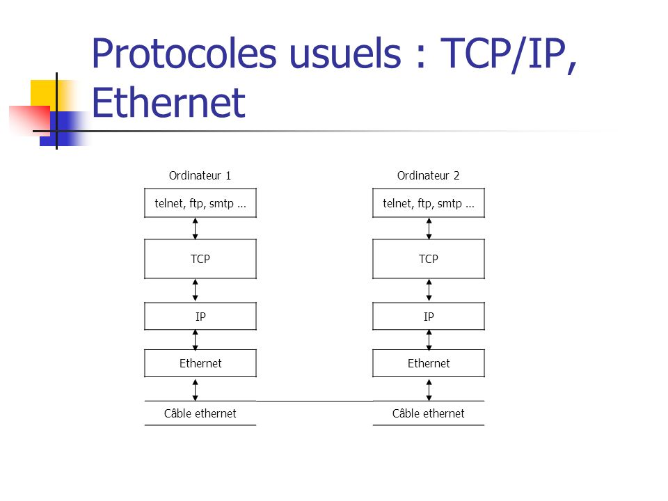Protocoles usuels : TCP/IP, Ethernet
