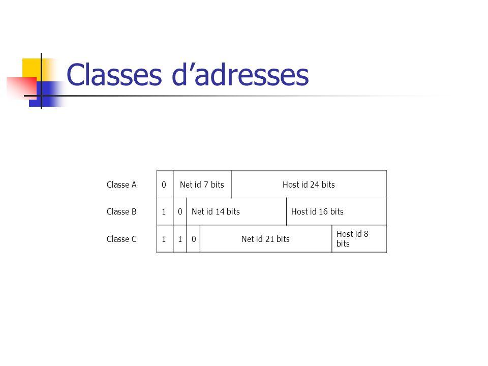 Classes d'adresses Classe A Net id 7 bits Host id 24 bits Classe B 1